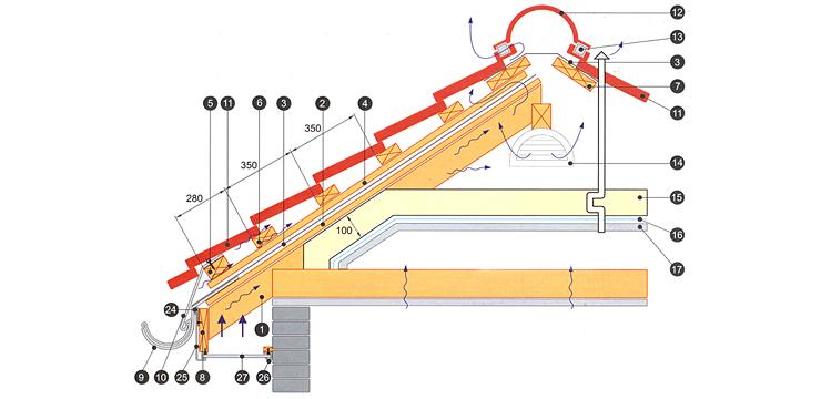 Металлочерепица монтаж своими руками инструкция